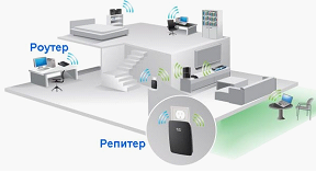 На примере двухэтажного дома показан принцип работы репитера, он принимает сигнал роутера, повторяет его и перенаправляет его в ту часть строения, для которой обеспечение сетью недостаточно