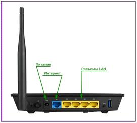 Один из LAN-портов подсоединяем к разъему сетевой карты компьютерного устройства и включаем модем в розетку