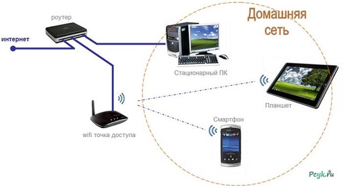 Есть проводной интернет как сделать wifi 115