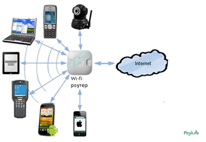 Основной принцип работы Wi-Fi роутера