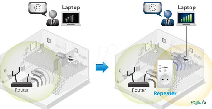 На базах отдыха, маршрутизатор используйте как ретранслятор