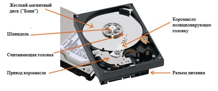 Строение жесткого диска